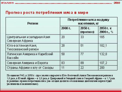 Потенциал мясного животноводства. Станет ли Россия стратегическим экспортером продовольствия с высокой добавленной стоимостью.